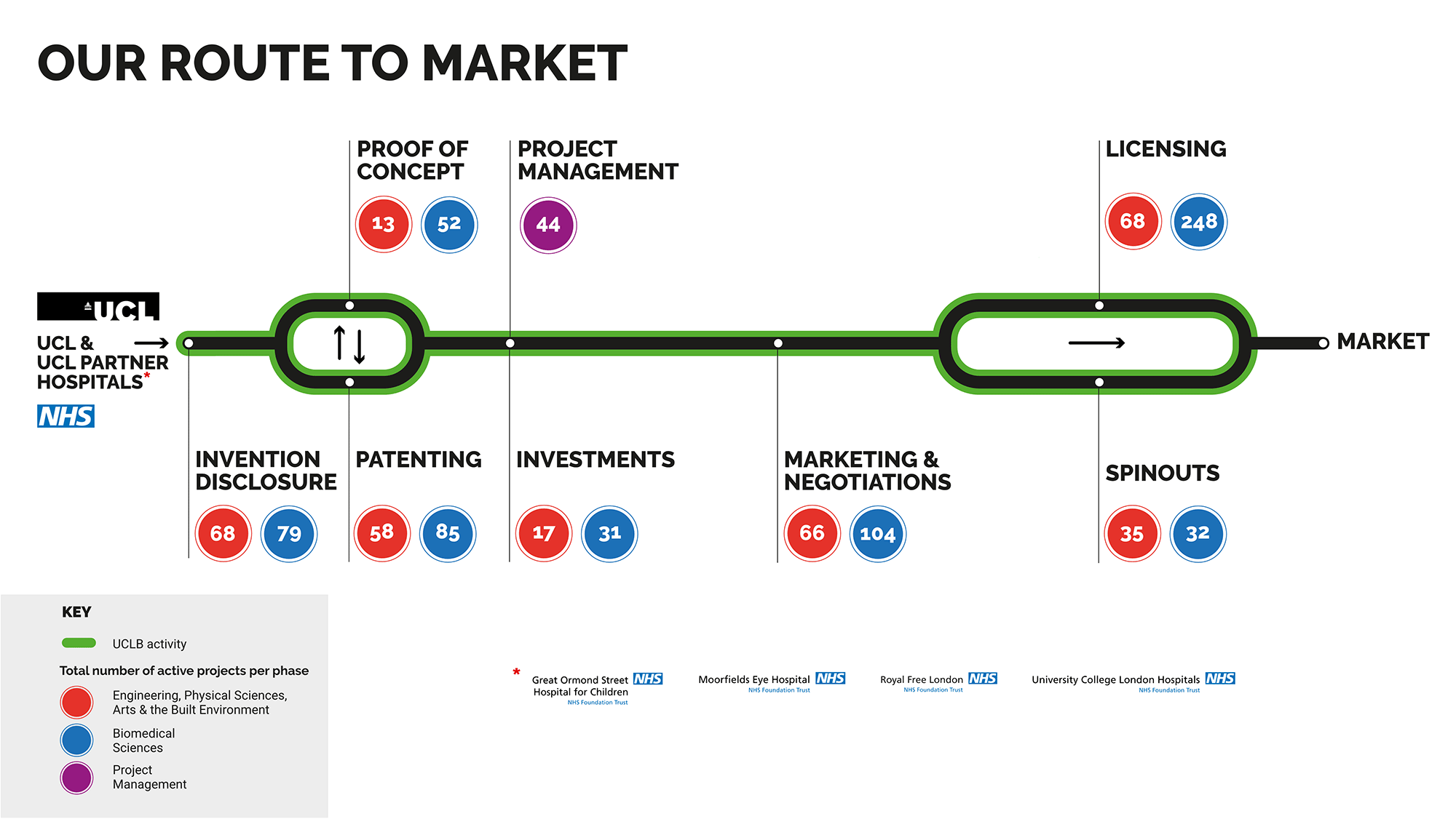 Route to market
